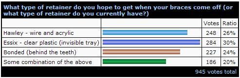 April07_Braces_Poll