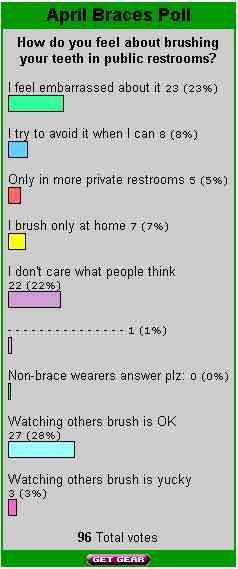 April_Braces_Poll_Image