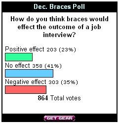 Dec05_Poll_Results