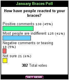 January Poll