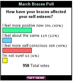 March06_Braces_Poll