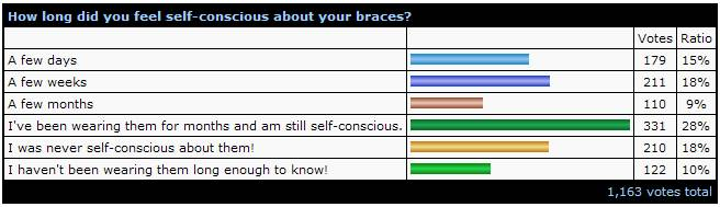 May_07_Braces_Poll